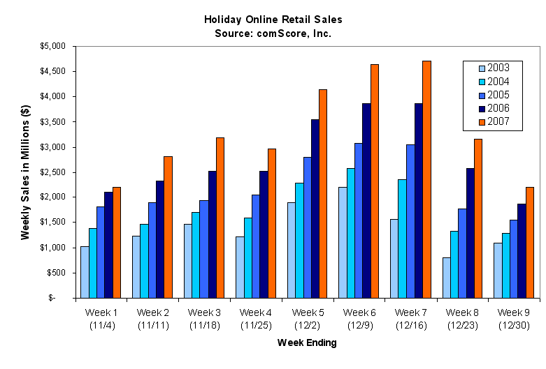 2007 Christmas online sales